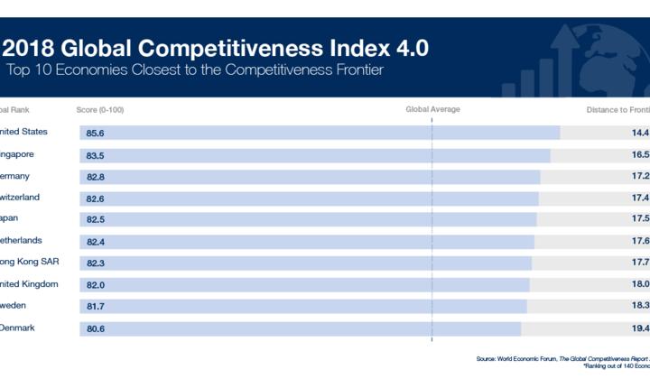 Clasamentul 2018 realizat de World Economic Forum are la baza aproximativ 100 de criterii în functie de care sunt stabilite cele mai competitive tari din lume.