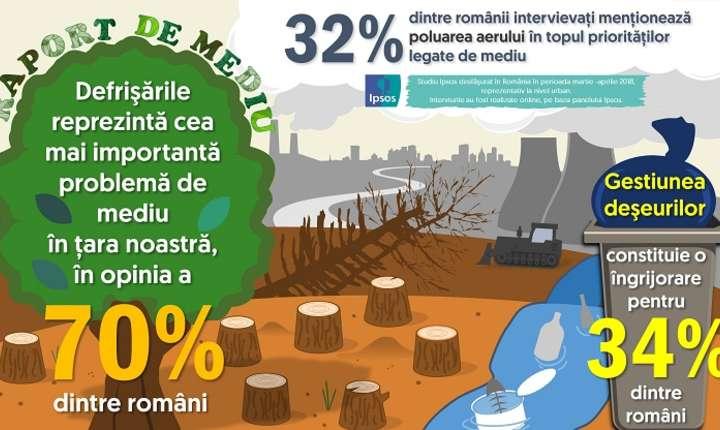 Infografic IPSOS - Raport de mediu 2018