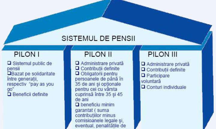 Pilonul II, de pensii administrate privat, se află în mijlocul unui ocean de incertitudini. Viitorul pilonului II și implicit al contribuabililor este neclar.