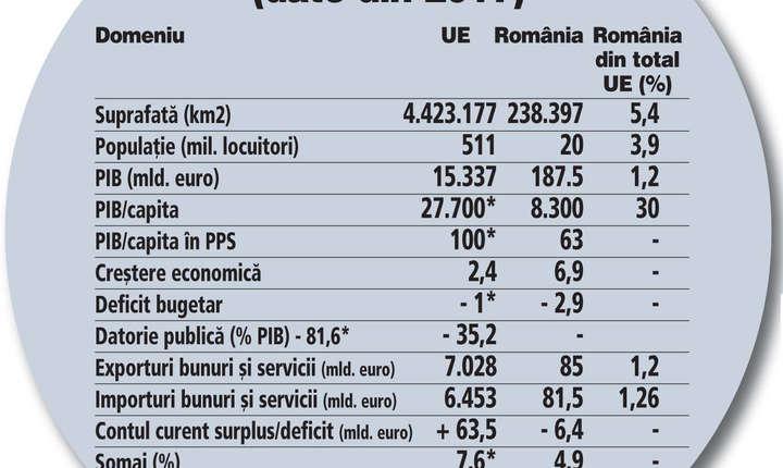 Cât şi ce înseamnă România din UE.