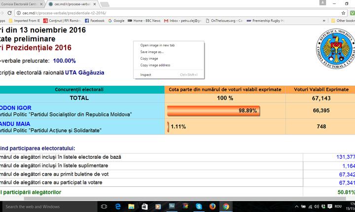 Diferența de voturi din Găgăuzia reprezintă 97,3% din diferența pe țară dintre Igor Dodon și Maia Sandu