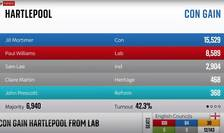 Rezultat scrutin parțial Hartlepool