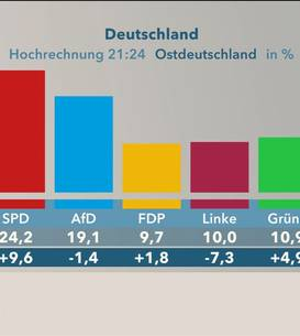 Rezultatele alegerilor în land-urile estice.