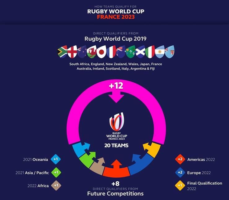 Calificări Cupa Mondială 2023