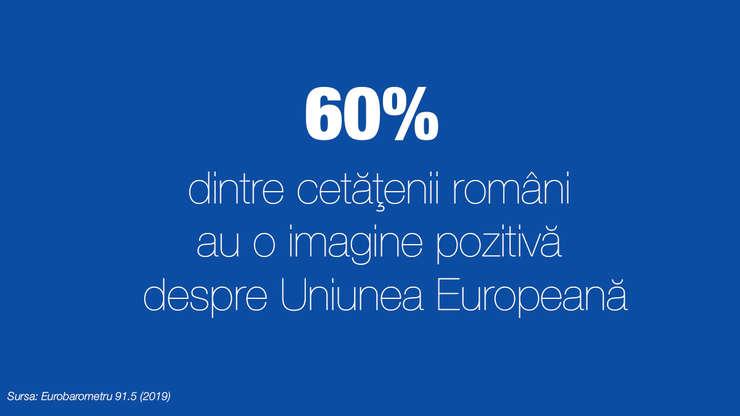 60% dintre cetatenii români au o imagine pozitivă despre Uniunea Europeană