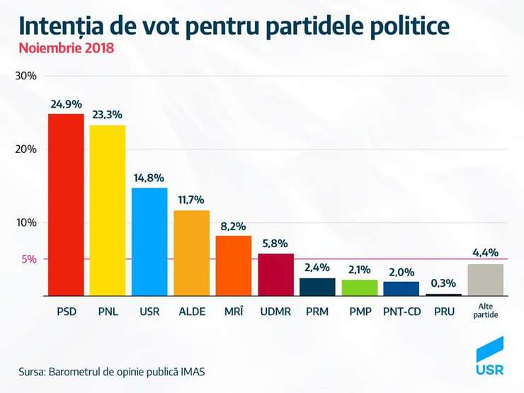 PSD se prăbușește în sondaje, arată un sondaj IMAS la comanda Uniunii Salvați România.