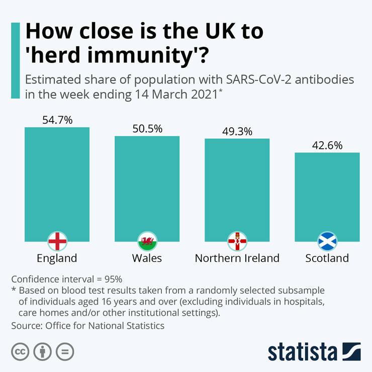 Procente de imunitate la Coronavirus în UK pe națiuni