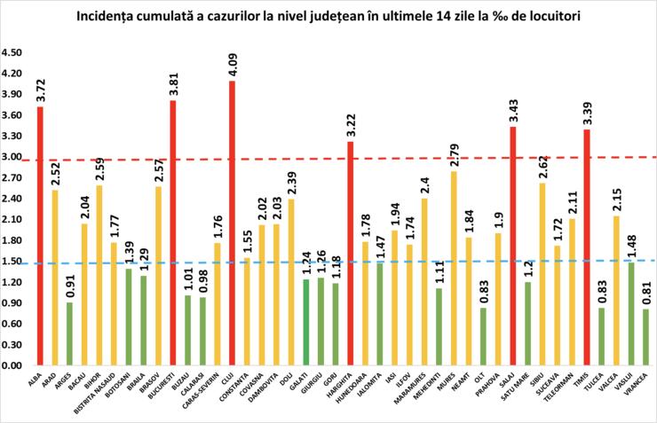 tabel cu incidenta cazurilor de infectare cu Covid din Romania