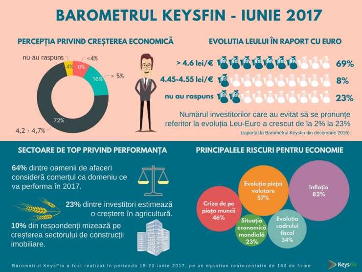 Studiul KeysFin identifică drept o problemă majoră criza de personal instruit