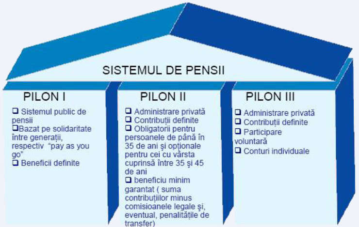 opțiuni de pensie