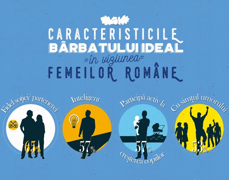 Femeile din România vor parteneri fideli și implicați în creșterea copiilor (Sursa foto: Ipsos)