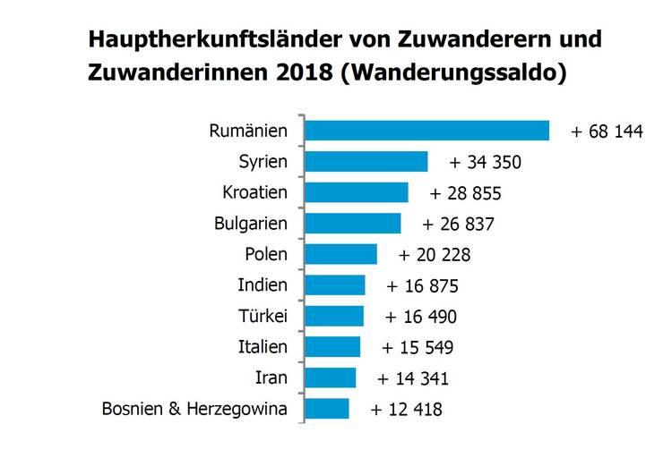 Germania, una din destinațiile preferate ale migranților români