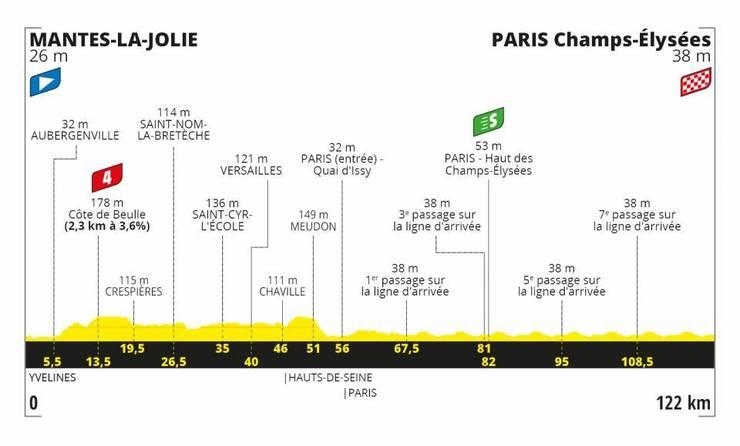 Etapa 21 a Turului Franței