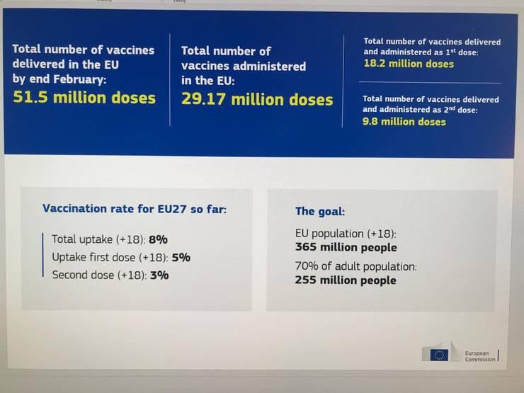 Vaccinare UE feb 2021