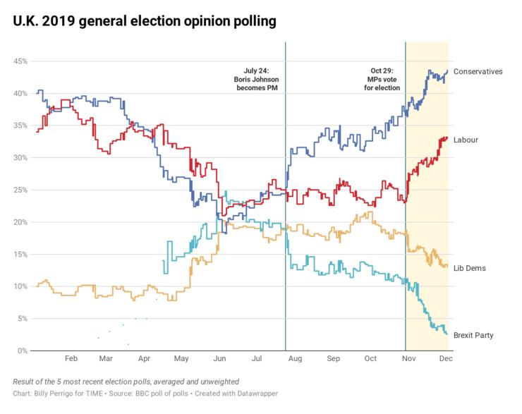 Media sondajelor de opinie în alegerile parlamentare din Marea Britanie