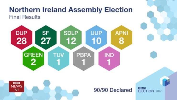 Rezultatul alegerilor pentru Adunarea Irlandei de Nord