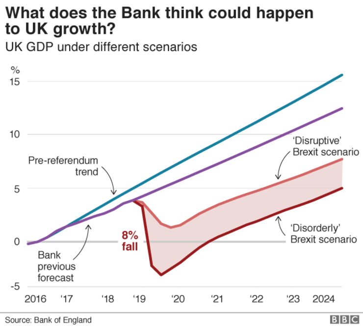 Previziunile Băncii Angliei